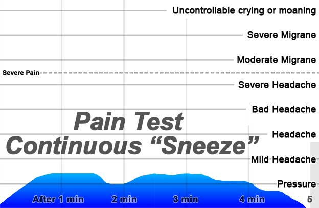 Pain-Test-Continuous